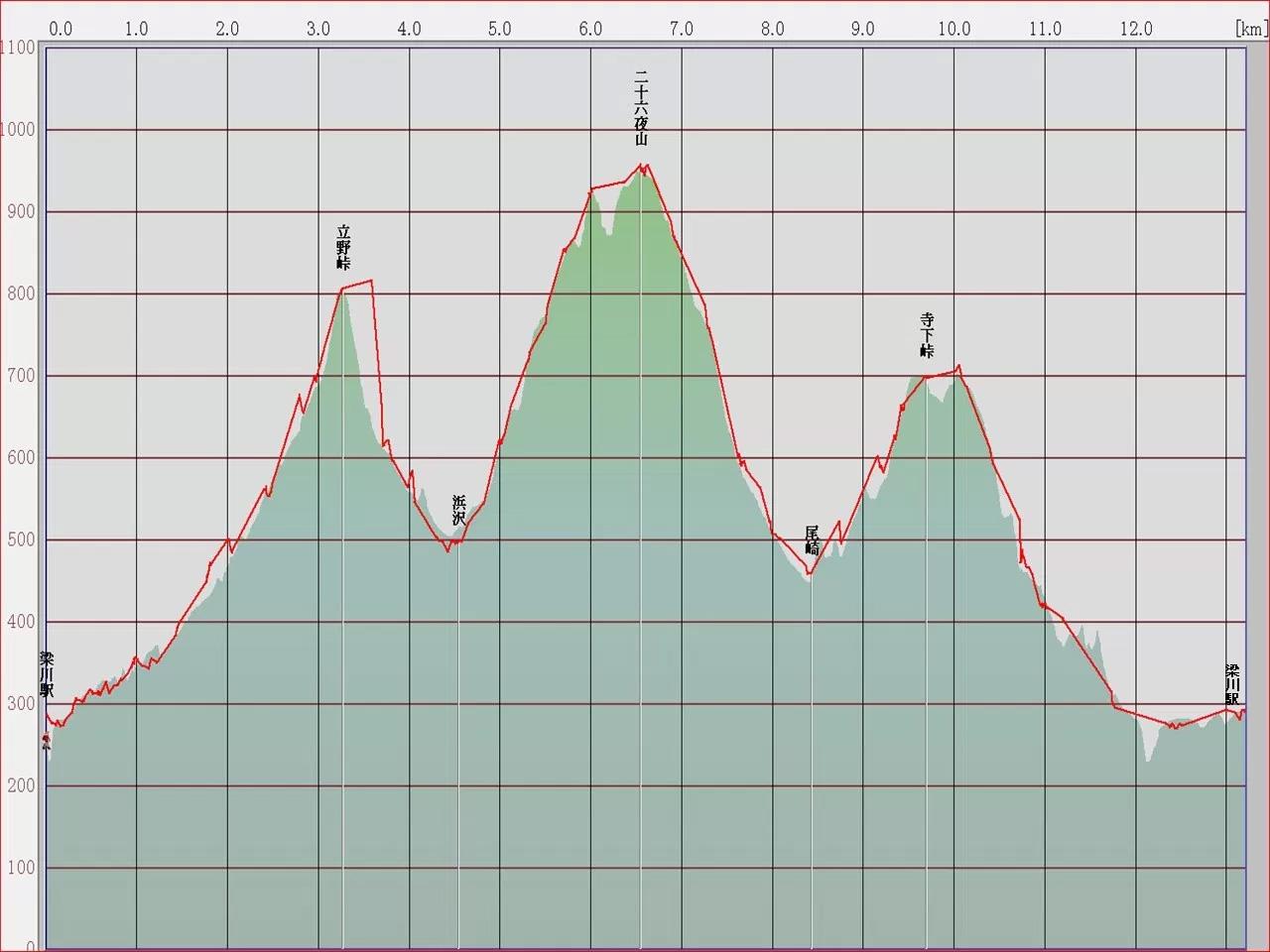 170624_二十六夜山高低差グラフ